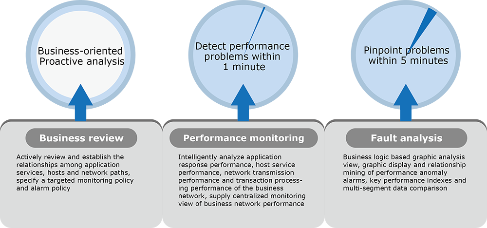 Colasoft Unified Performance Management Value
