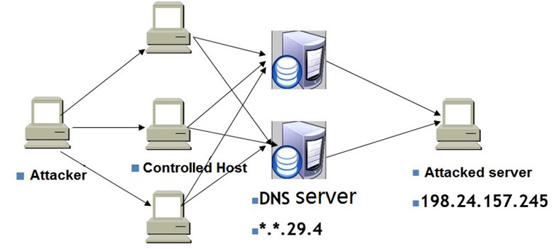 how-to-find-dns-amplification-attacked-server-4