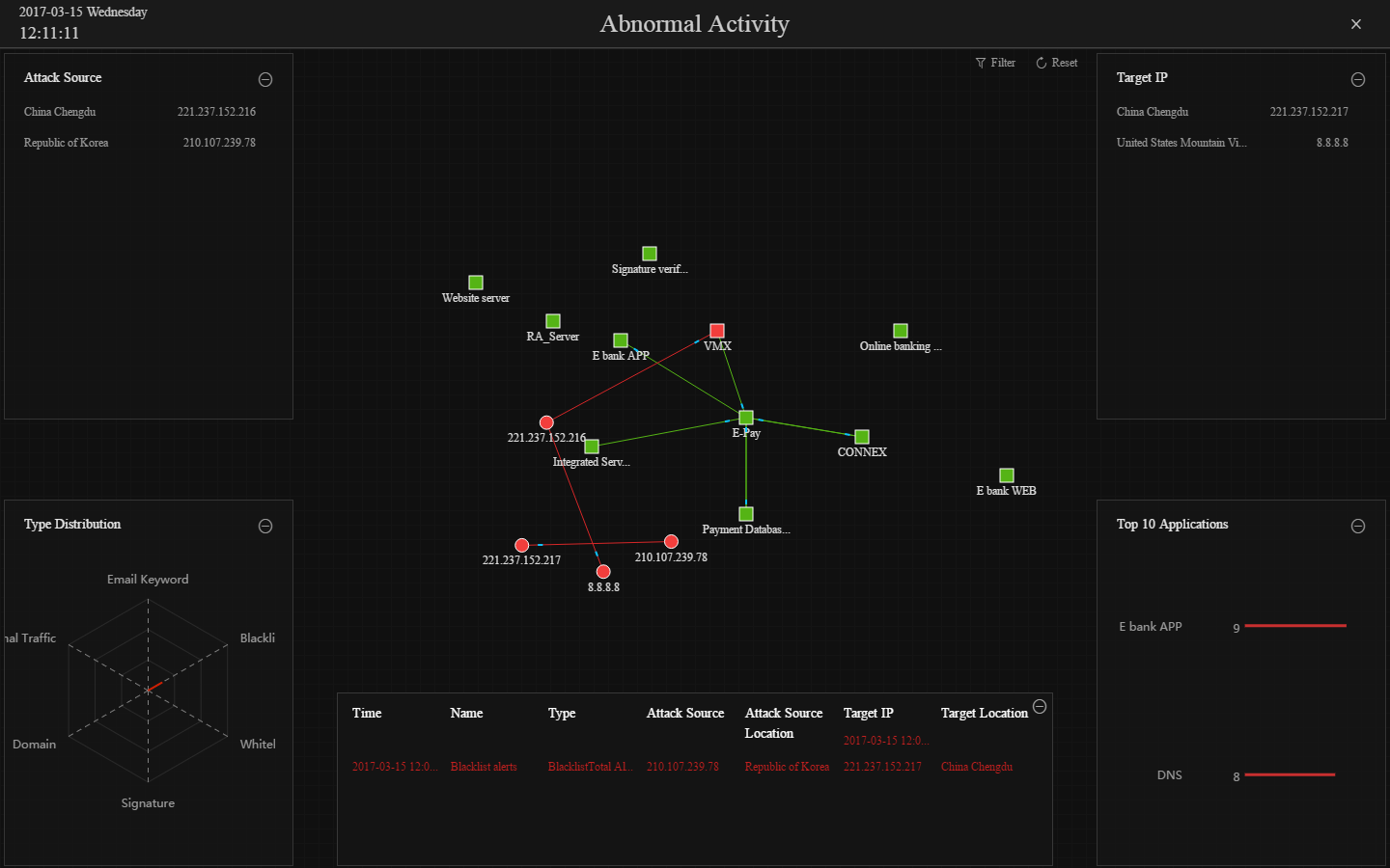 Real-time anomaly monitoring