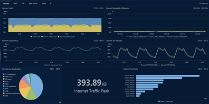 Centralized Business Network Monitoring